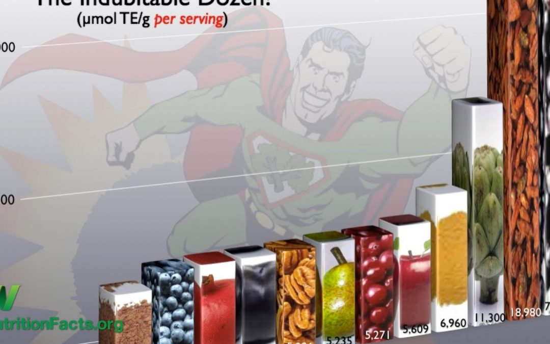 Antioxidant Content of 300 Foods